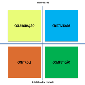 Cultura Organizacional: Teoria dos 4 Cs