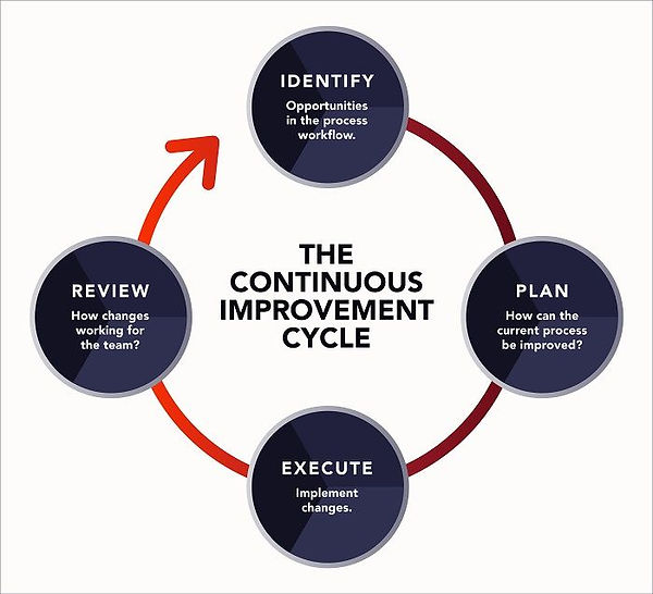 Continuous-Improvement-Plan.jpg