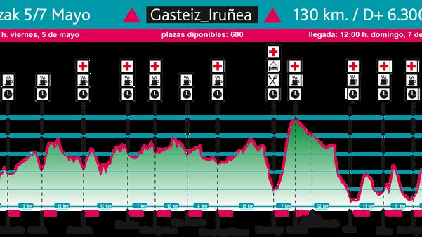 Gasteiz-Iruña. Segunda etapa de BUTS