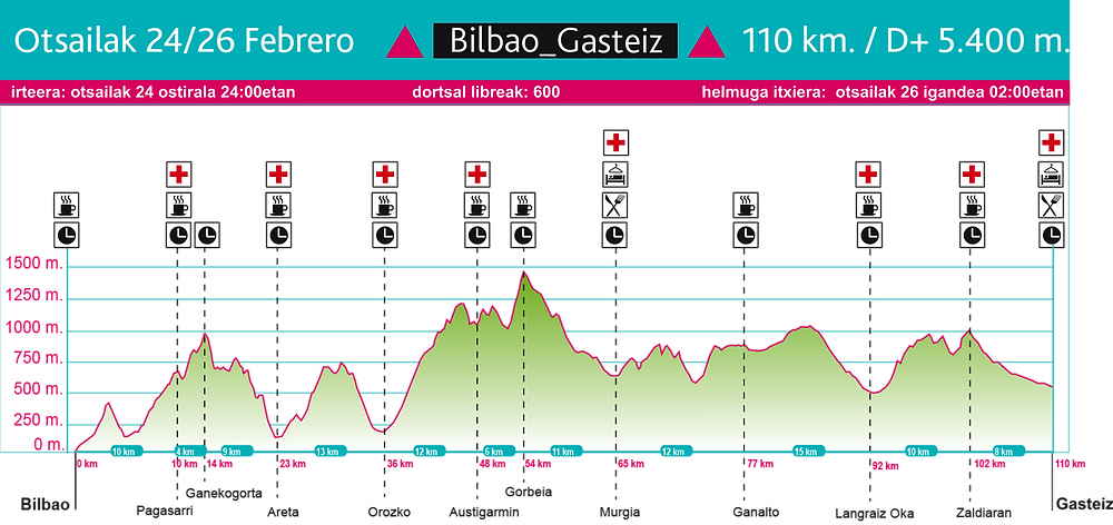 Perfil de BUTS Bilbao-gasteiz 2017