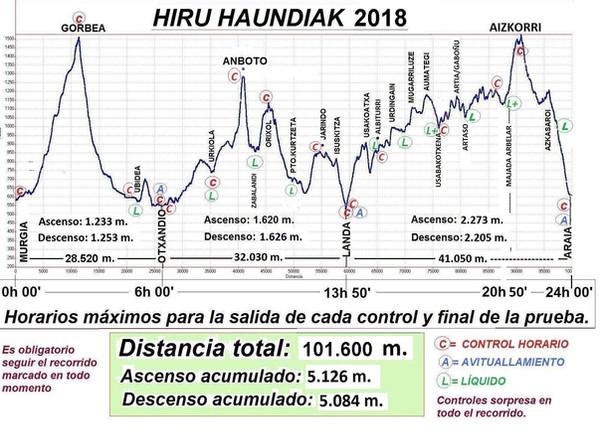 Previa Hiru Handiak 2018