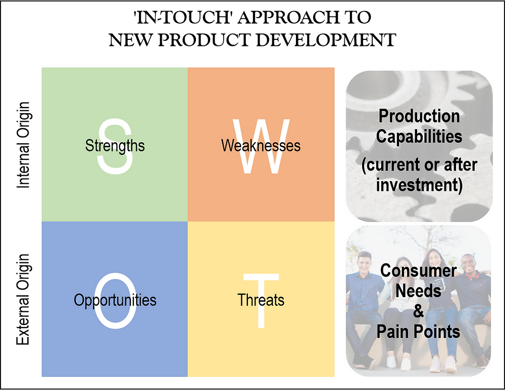 Innovation in new product development can be evaluated through a SWOT analysis, considering the internal capabilities of the organization and the external needs and desires of consumers.
