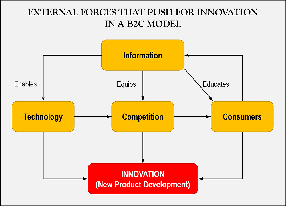 Three major forces currently push for innovation, all influenced by the access to information: technology, competition, consumers.