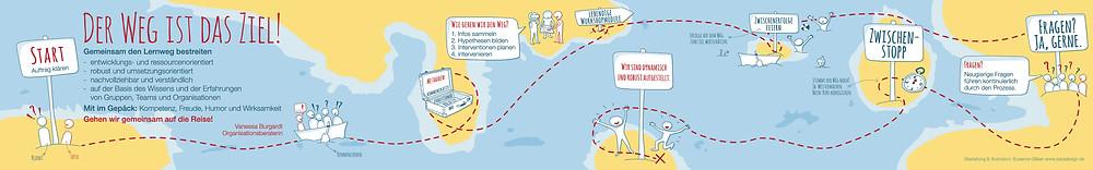 Die Reiseroute oder auch: Der Weg durch den Prozess ...