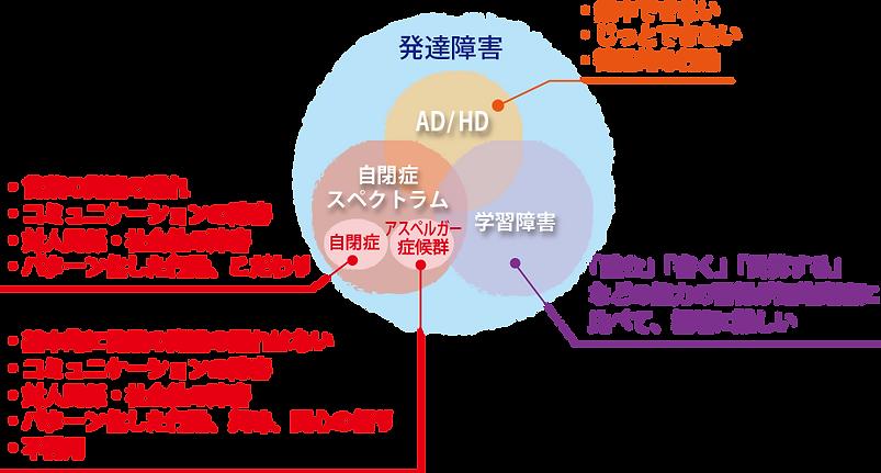 発達障害の図