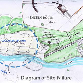 Plan Diagram of Failure