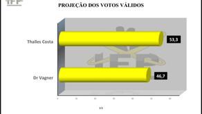 Moita Bonita: Instituto que confirmava vitória de Dr. Vagner, mostra Thalles Costa na liderança.