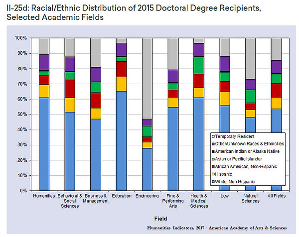 arts and sciences 2015 black phds.jpg