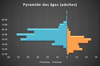 2021-05-11 Pyramide des ages.png