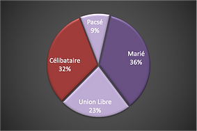 2021-05-11 Situation Familiale.png