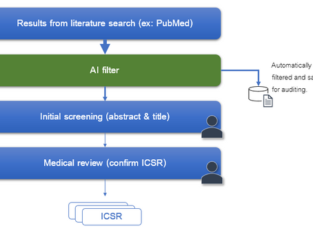 Achieving faster literature screening with AI