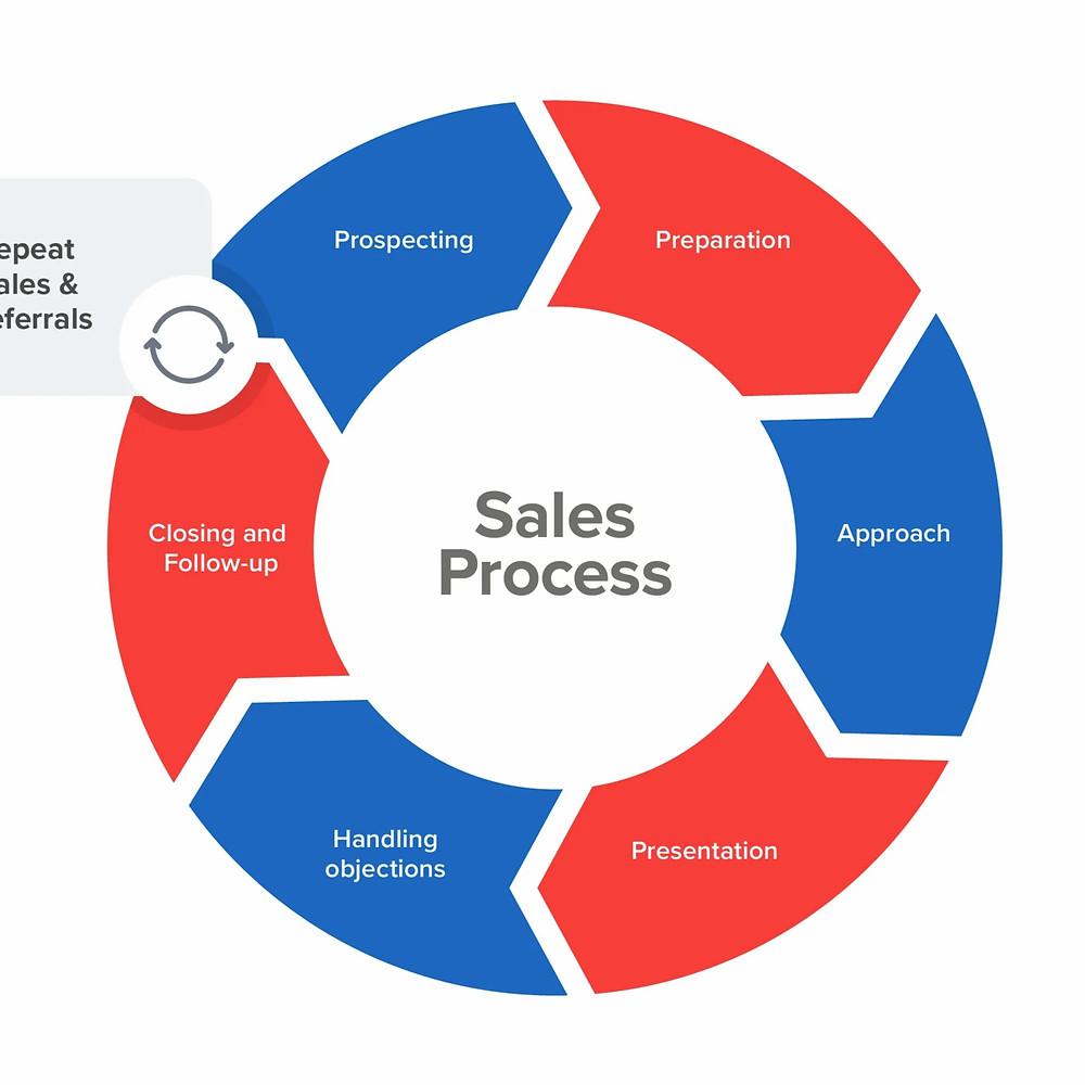 proses penjualan
