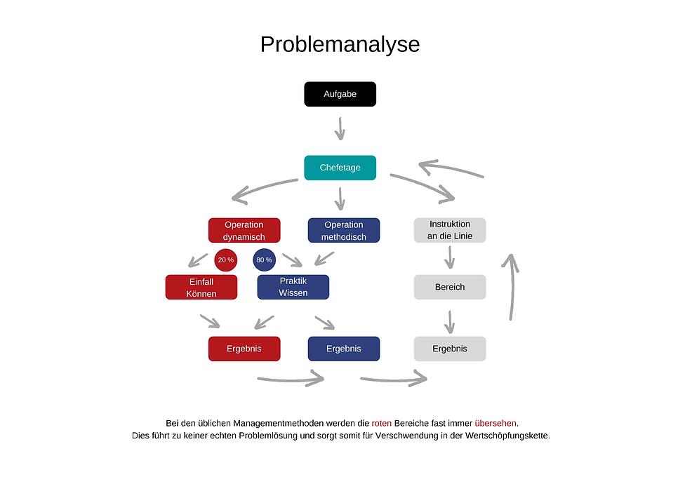Problemlösung Olivetti Dynamik