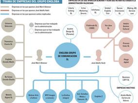 El entramado de 25 empresas que competía por contratos con 'Gürtel'