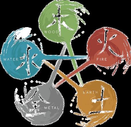 Five Element Sheng Cycle