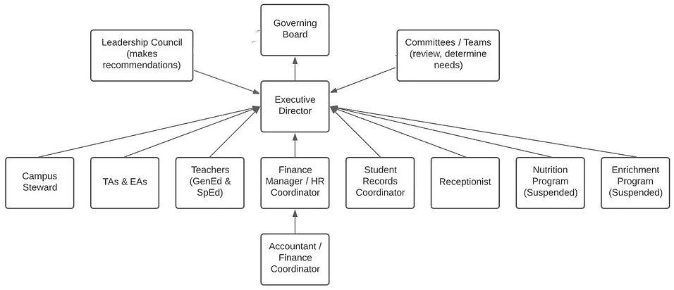 KPPCS Organizational Structure 2020-2021.jpg