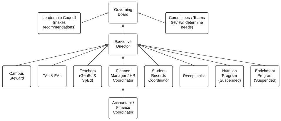 KPPCS Organizational Structure 2020-2021