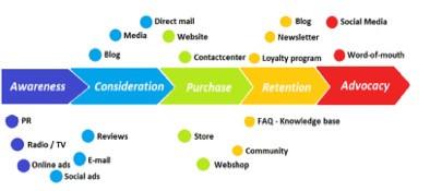 Understanding customer touchpoints