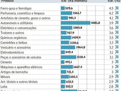 Mudança no cálculo pode agregar R$ 134,5 bi ao PIB até2040, projeta CNI