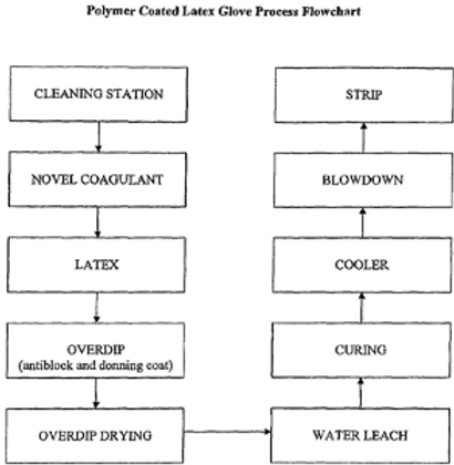 On-line making of powder-free rubber gloves