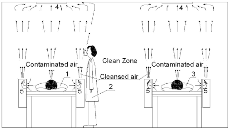 Device and method for reducing spread of microorganisms and airborne health hazardous matter and/or for protection from microorganisms and airborne health hazardous matter