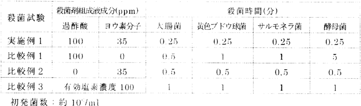 Liquid disinfectant composition and method