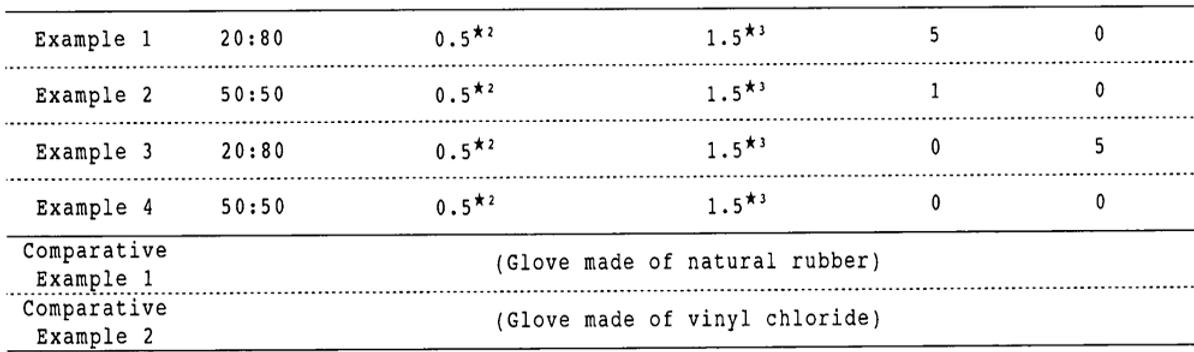 Acrylic glove with internal coating