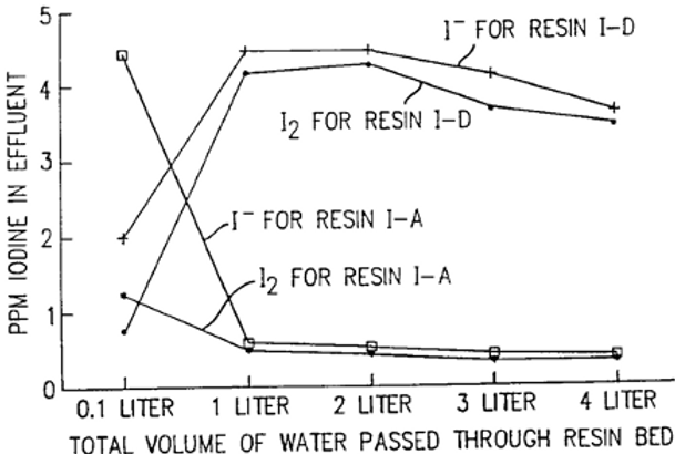 Disinfection of air using an iodine/resin disinfectant