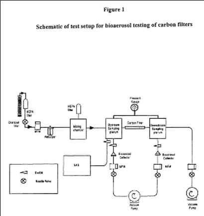 Carbon fiber filters for air filtration