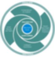 AI Transformation spiral.jpg