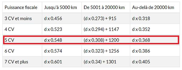 Barème - Frais kilométriques au delà de 15km
