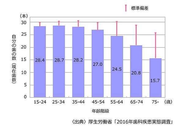 一人あたりの歯の数の平均値(年齢階級にみた一人平均現在歯数).png
