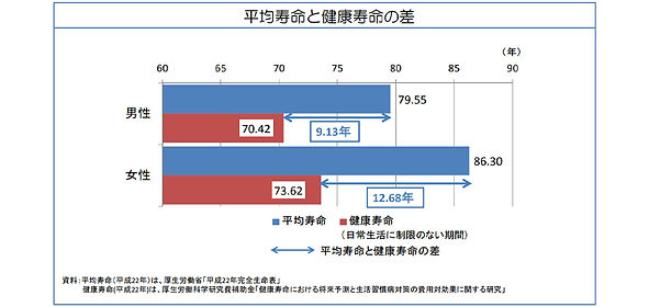 平均寿命と健康寿命の差.jpg