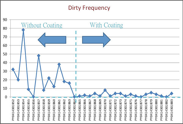 Comparison-of-Dirty-Frequency-.jpg