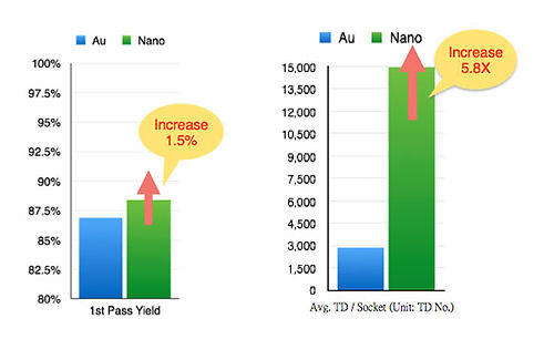 Nano-vs-Au-chart-1.jpg