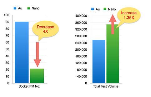 Nano-vs-Au-chart-2.jpg