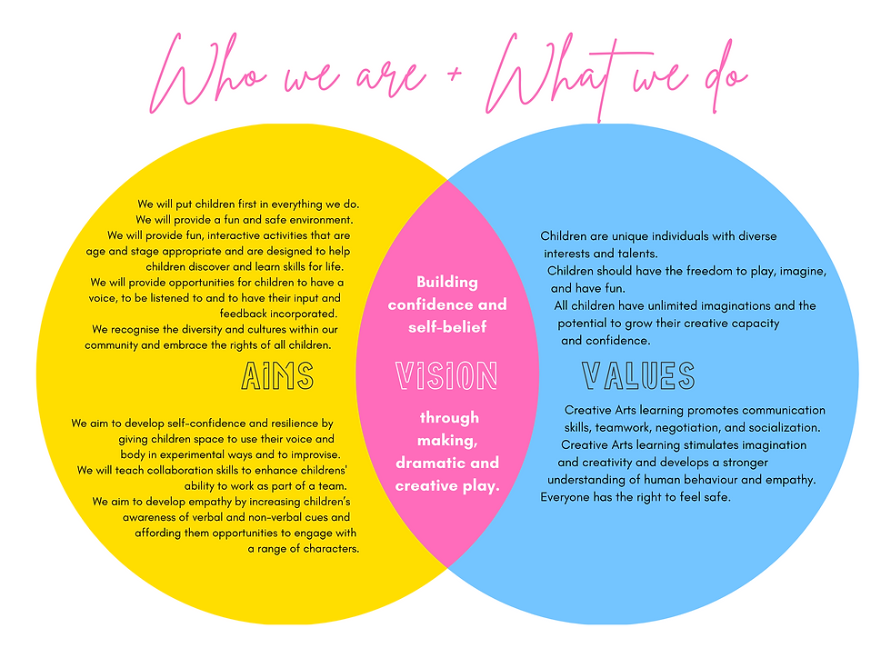 Who we are and what we do - our vision, aims and values venn diagram.png