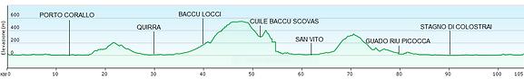 profilo altimetrico 100 km base camp.PNG