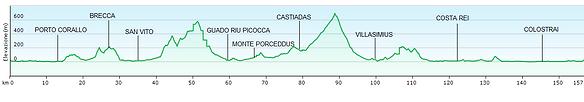 profilo altimetrico 150 km base camp.PNG