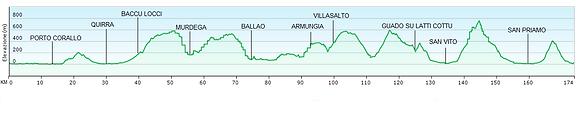 profilo altimetrico 170 km base camp.PNG