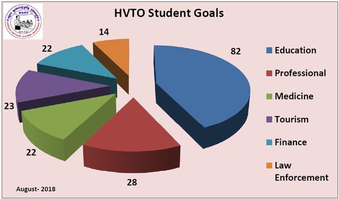 Educational Program in HVTO