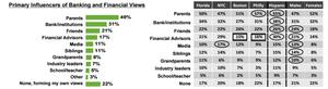 TD Bank Financial Education Survey