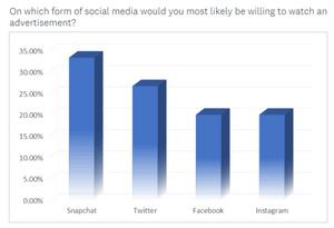 Fourstarzz Media Snapchat Survey