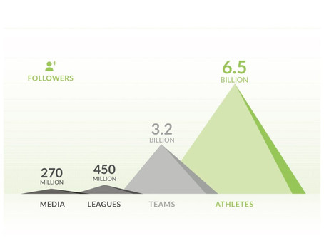 Learn More About Athlete-Based Influencer Campaigns with Blake