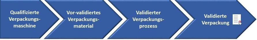 validierter%2520Verpackungsprozess_DE_ed