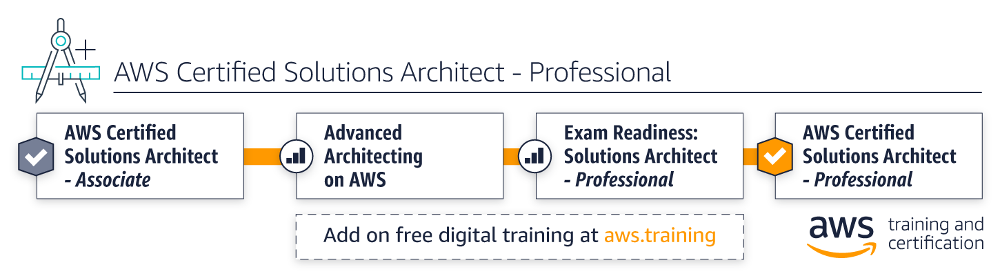 The Long Road (to AWS certification)