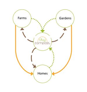 Compost Flow.PNG