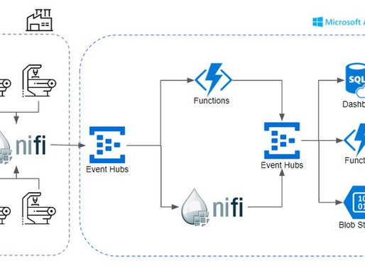 Automated Data with Incite
