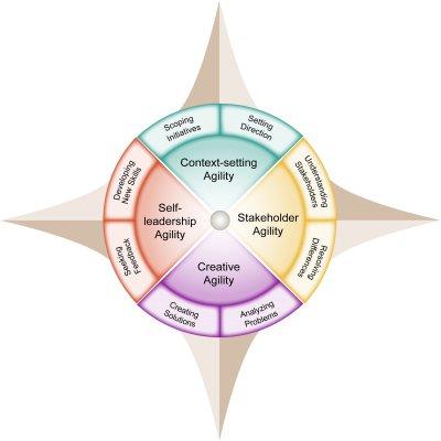 leadership agility compass.png