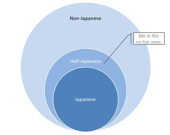 Never Japanese